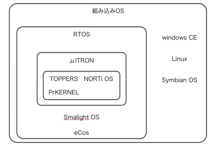 micro_ITRON