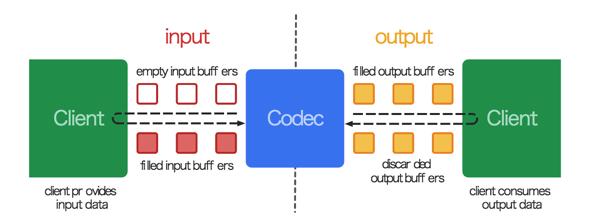 media_codec_flow